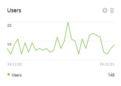 statystyki userzy grudzień 2019 axide