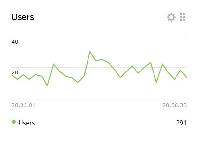 users statystyki czerwiec 2020 axide